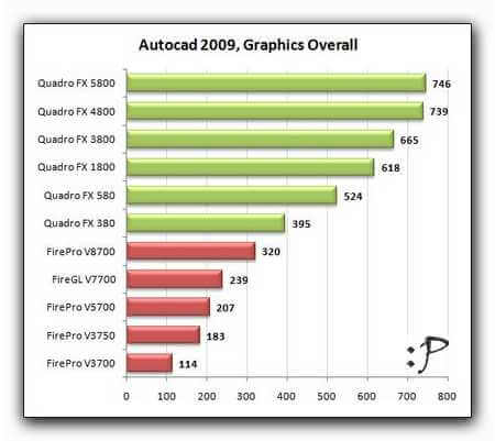 autocad_test_videocards