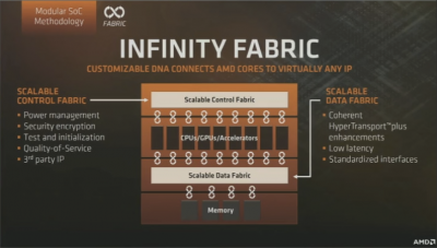 Infinity fabric AMD Ryzen